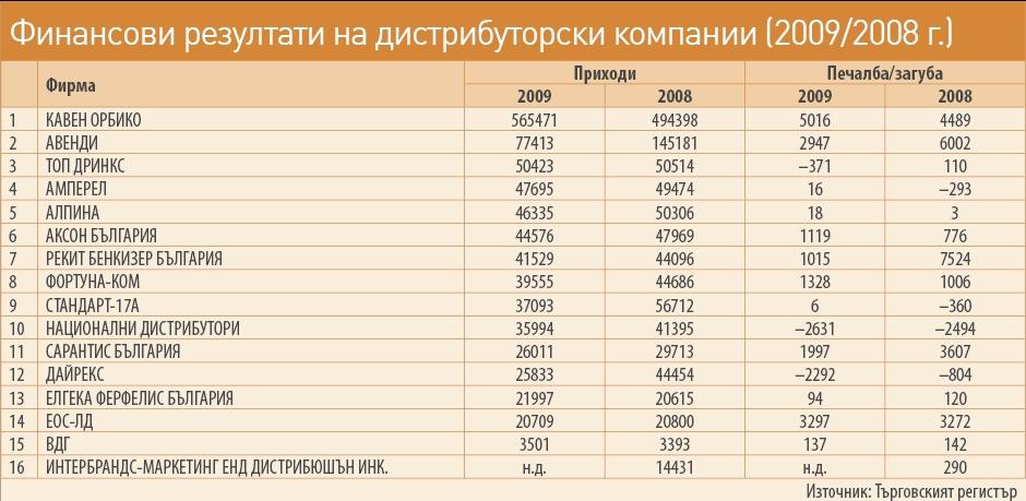 bb24db435a6 Пазарът става все по-труден и тласка сектора към консолидация Преглед на  оригинала. Оборотите на дистрибуторите на бързооборотни стоки в България ...