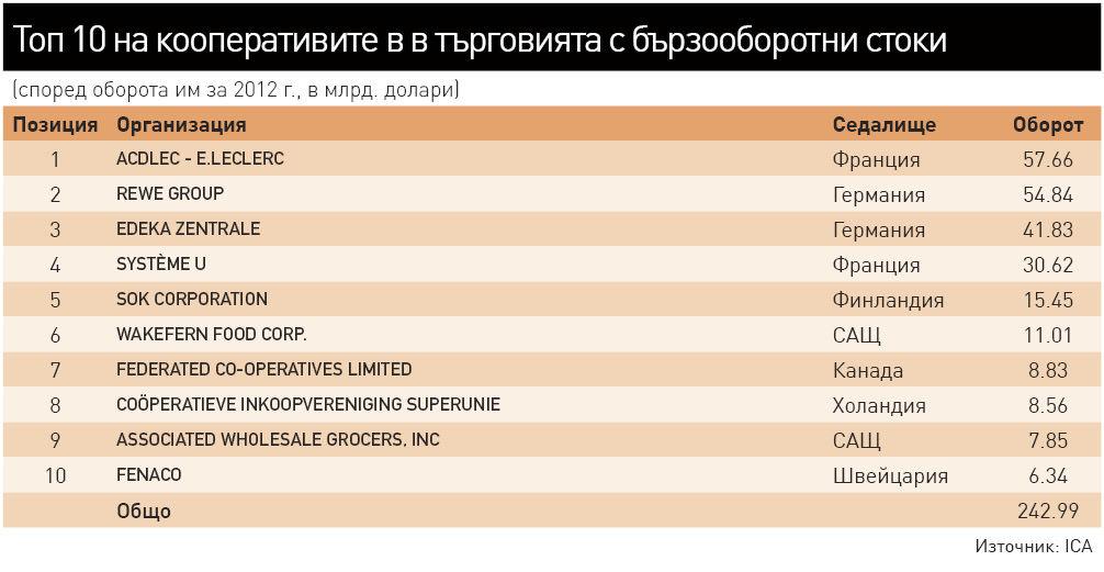 6f6ad2bc8d0 Близо 243 млрд. долара е оборотът на десетте най-големи кооперативни  сдружения между независими