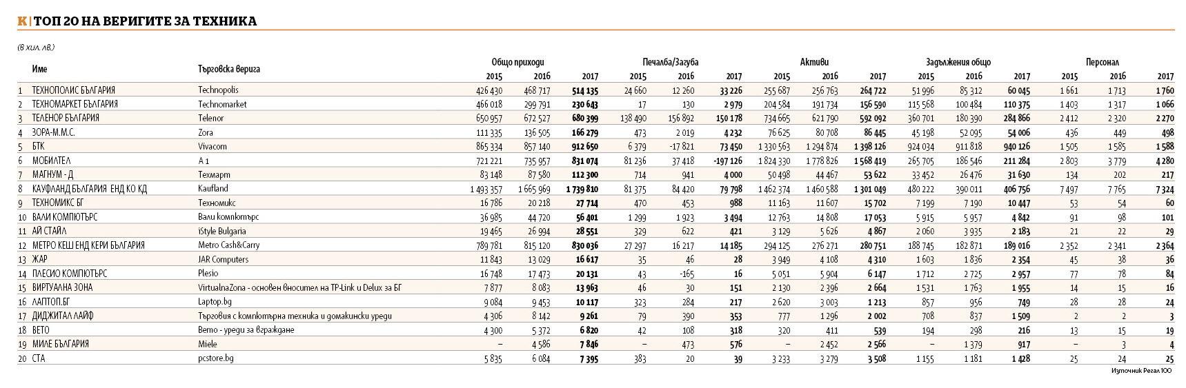 50bfbbcd91d Продажбите на топ 20 търговци на техника надскочиха 1.5 млрд. лв ...